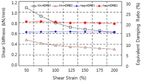 Changes in equivalent shear stiffness and damping ratio according to shear strain
