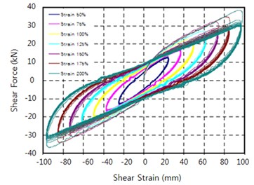 Shear strain dependence  test results