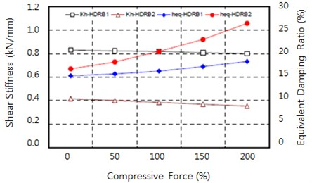 Changes in equivalent shear stiffness and equivalent damping ratio  according to vertical pressure