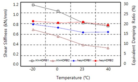 Changes in equivalent shear stiffness and equivalent damping ratio according to temperature