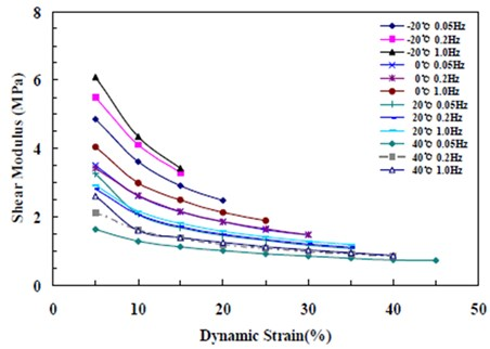 Change in shear modulus by temperature, frequency, and displacement (G 0.8 MPa)