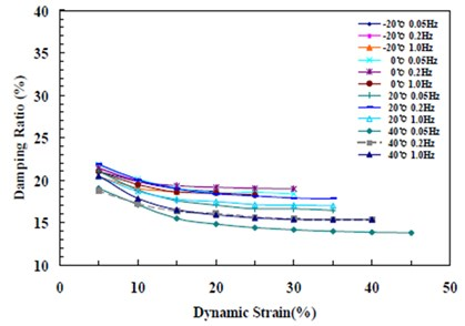 Change in damping ratio by temperature, frequency, and displacement (G 0.8 MPa)