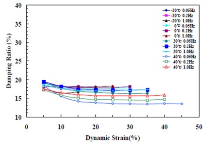Change in damping ratio by temperature, frequency, and displacement (G 0.4 MPa)
