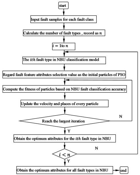 Flow chart of diagnostic program based NBU_PSO_EACH