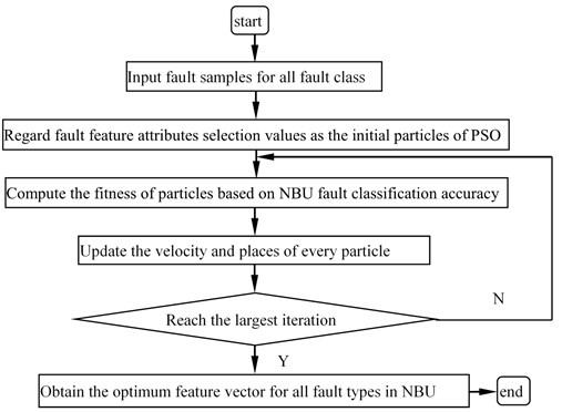 Flow chart of diagnostic program based on NBU_PSO