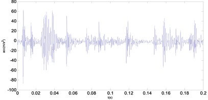 Two groups of fault vibration signals
