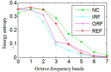 Normalized wavelet packet energy and wavelet packet energy entropy