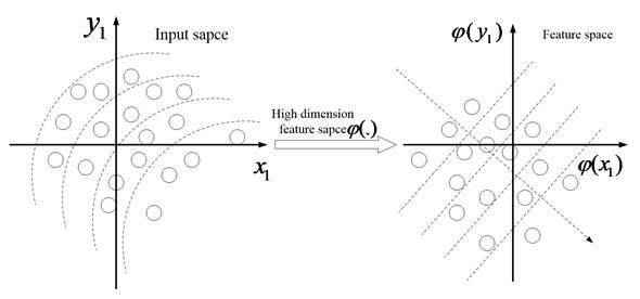The schematic diagram of KPCA