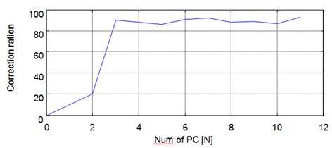 The curves of classification result with the number of kernel principle components