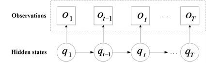 The schematic of HMM