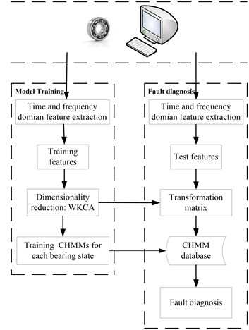 The framework of the proposed method