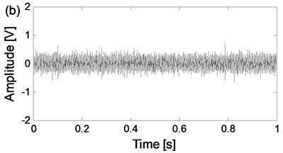 The time-domain waveforms of the two channels signals  from the same data collection point of the four states