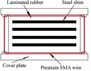 SMA-rubber bearing and its deformation: elevation view of an SMA-rubber bearing [16]