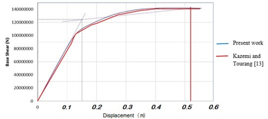 a) M1 model for comparing the shear base-displacement diagrams  with that of reference [15], b) modelling of elevated tank
