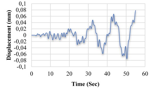 Displacement variation of M1 model in terms of time