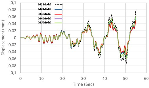 Comparison between displacement variation of the models in terms of time