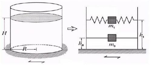 Housner's mass-spring model [7]