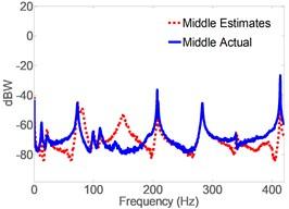 Spectrogram of actual vs. CLFOM acceleration estimates