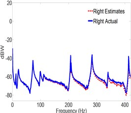 Spectrogram of actual vs. estimates generated by CLROM