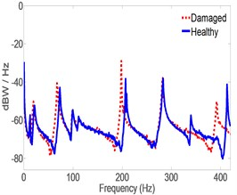 Spectrum of acceleration estimates for healthy  and damaged pipes in y-direction. MB at the left location
