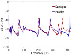 Spectrum of acceleration estimates for healthy  and damaged pipes in y-direction. MB at the middle location