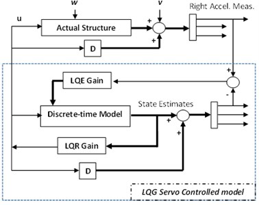 Schematic of the servo controlled system used for acceleration estimation