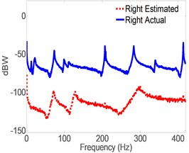 Spectrogram of actual vs. estimates of acceleration using full-order model without control