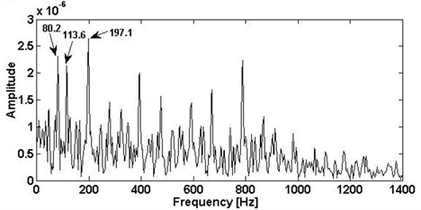 The results of inner ring fault: a) using SK, b) the corresponding envelope spectra
