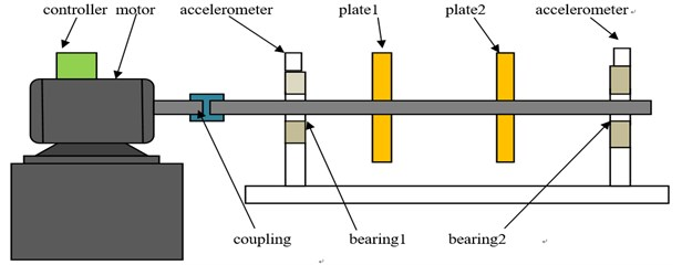 The experiment setup of rotor bearing system