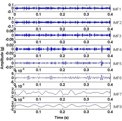 The decomposed results of the vibration signals with EEMD