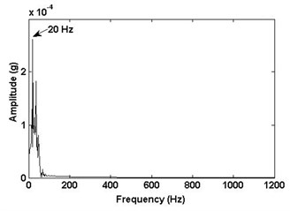 Frequency spectrum of IMFs with 20 Hz