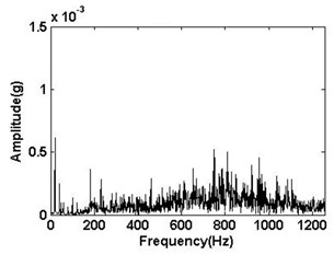The Fourier transform spectrum of the signal of Fig. 3