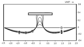 Model result: Case 1-7