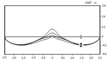 Model result: Case 1-4