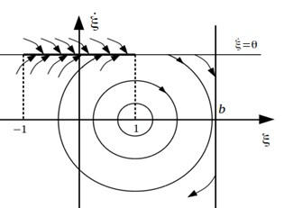 A projection of a phase space