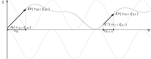 A portrait of phase trajectories with prolonged stops