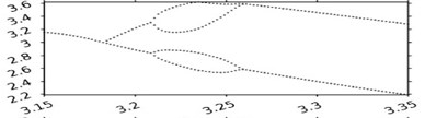 Bifurcation diagrams for various values of parameter b – the position of the vibration limiter