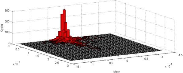 Damage analysis of non-Gaussian random vibration