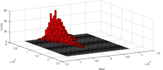 Damage analysis of Gaussian random vibration