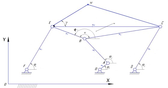 The kinematic scheme of six-bar mechanism, φo – generalized coordinate; φi(i=1,2....5) – points of link mechanism which are defined by the method of the conditional generalized coordinates