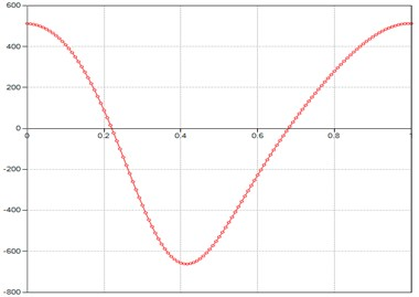 Computed plot of the M point  velocity module