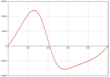 Computed plot of the M point  acceleration module