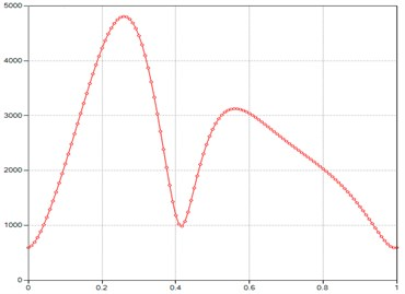 Computed plot of the M point tangent acceleration module