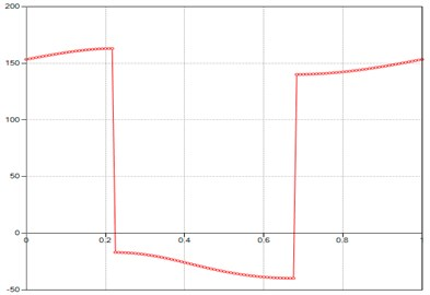 Computed plot of the M point  velocity Phi
