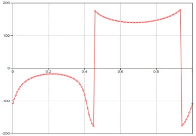 Computed plot of the M point  acceleration Phi