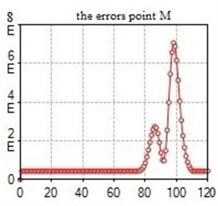 Computed plot of the errors point M