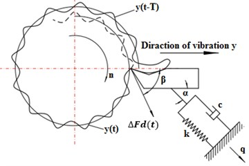 Dynamic and inertia model of the vibrated system
