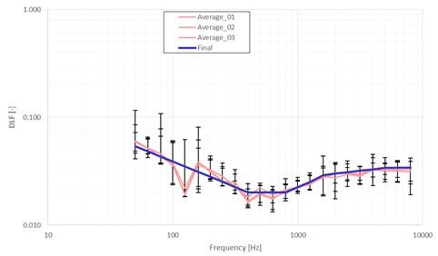 DLF estimation across the 1/3 Octave band for different sensor distributions  (Average_01, Average_02, Average_03)