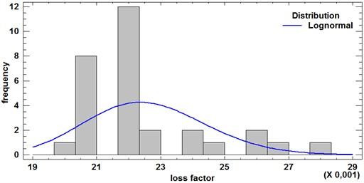 DLF histogram for 100 Hz and 1000 Hz
