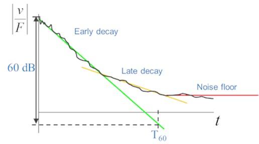 DRM estimation